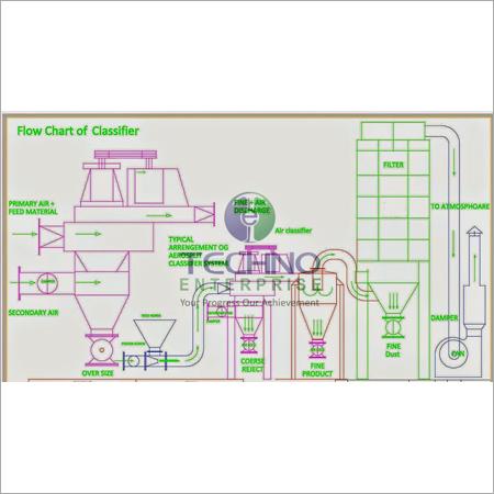 Industrial Air Classifiers