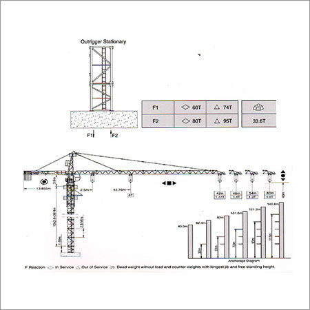 Construction Tower Cranes