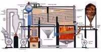 Boiler Automation System