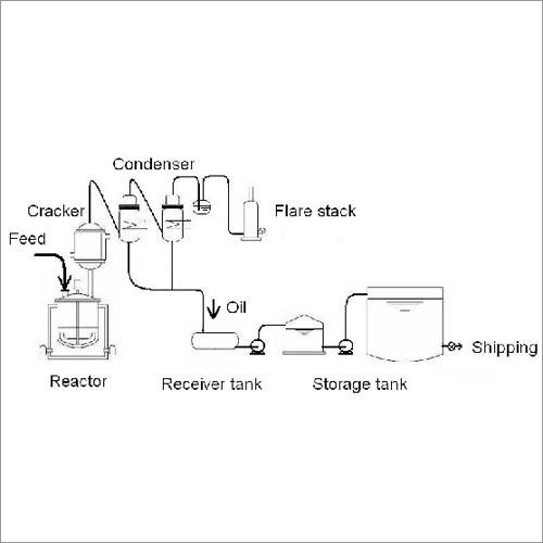 Production Plant Plastics Derived Fuel