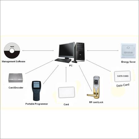 Lock System Accessories
