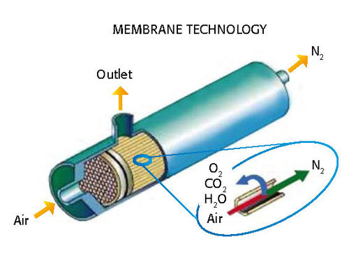Membrane Nitrogen Gas Generators