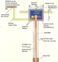 Electrical Earthing as per RDSO