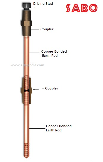 Threaded Copper Bonded Earthing Rod