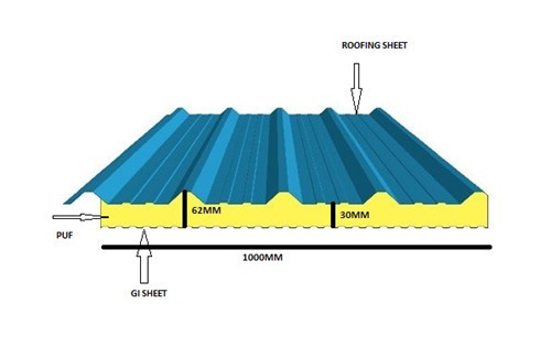 PUF Insulated Roof Panel Services