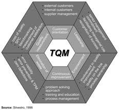 Training for Certified Manager TQM