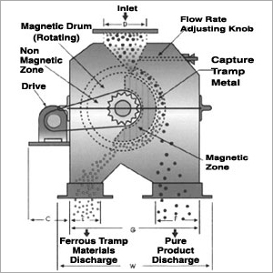 Inline Magnetic Devices