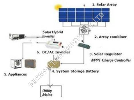 Solar Hybrid Inverter Manufacturer Supplier Exporter In Faridabad