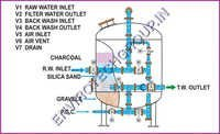 Industrial Filtration Plants Process