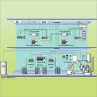 Medical Gas Pipe Line Installation Service