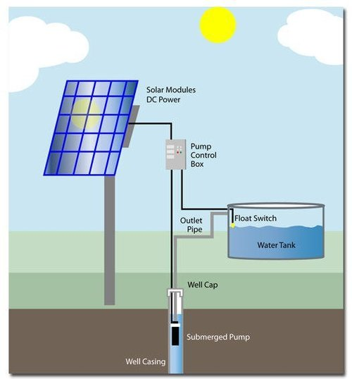 15Hp Solar Pump For Agriculture