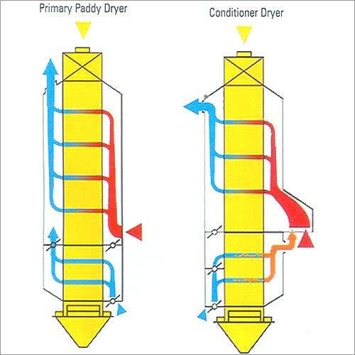 Paddy & Maize Dryers