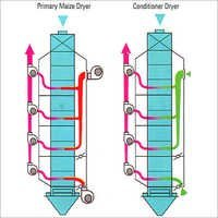 Dryers & Conditioners For Maize