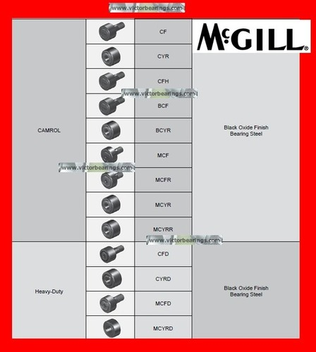 McGill Cam Follower Bearing CYR series