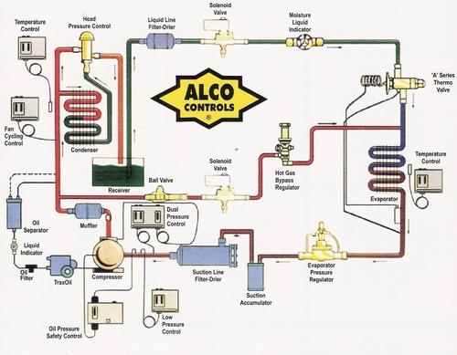 Alco Refrigerant Control Unit