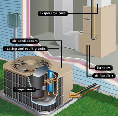 Heating & Air Conditioning system