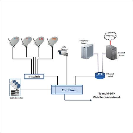 SMATV System