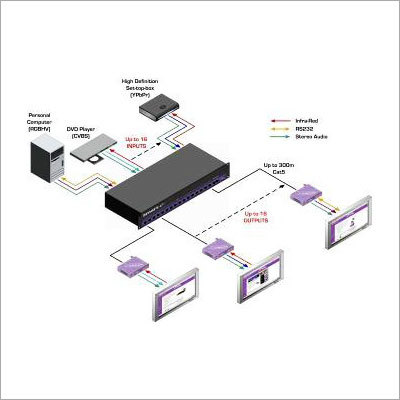 Digital TV Distribution System