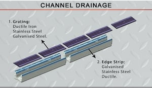 Channel Drainage