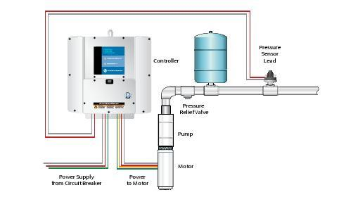 Constant Pressure System
