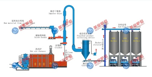 Gypsum Drying Production Line