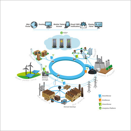 Wireless Energy Management Systems