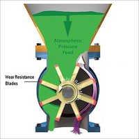Industrial Rotary Vane Feeder