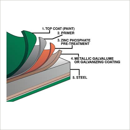 Color Coated Sheets