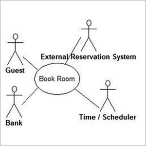Motel Software Design