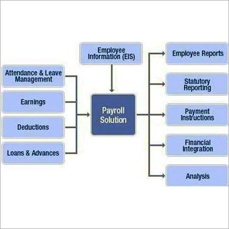 ePayroll Software Service