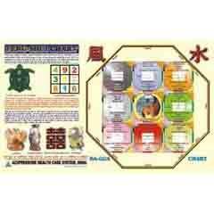 Feng-Shui Chart - Bagua Chart