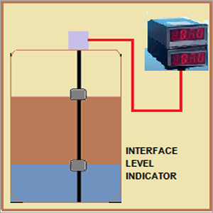 Interface Level Indicator