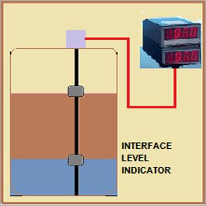 Interface Level Indicator
