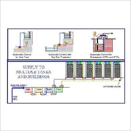 Water Automation Systems