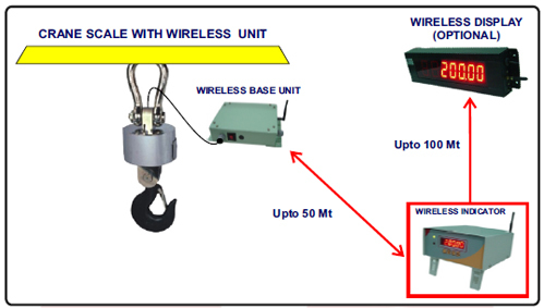 LE WIRELESS SOLUTION FOR CRANE SCALE