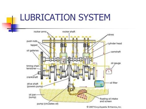 Car Lubrication System Diagram Electrical Wiring Diagram