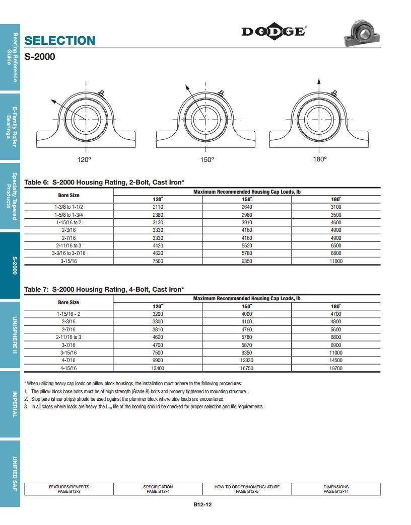 S-2000 Spherical Roller Bearings