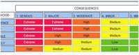 ISO 31001 Risk Management