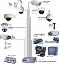 AMC Services for CCTV