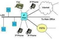 VoIP PBX System