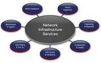 Network Infrastructure Support Services