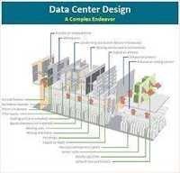 Data Center Design Services