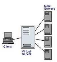 Virtual Private Server Service
