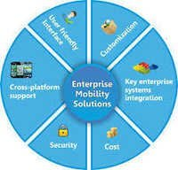 Enterprise Mobility Services