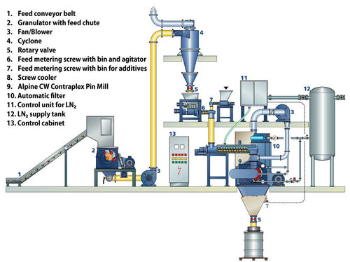 Cryogenic Grinding System
