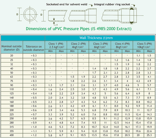 AGRICULTURE PIPES (TECHNICAL SPECIFICATIONS)