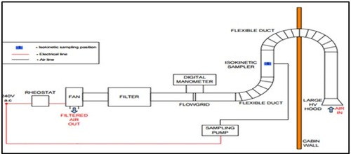 Industrial Fume Extraction Systems