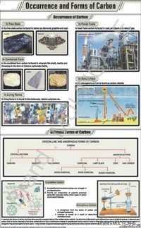 Occurrence & Forms Of Carbon Chart