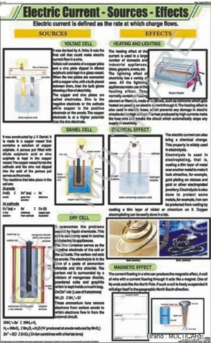 Electric Current Source Effect Chart