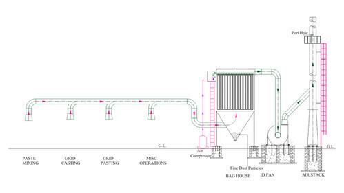 Lead Pollution Control System